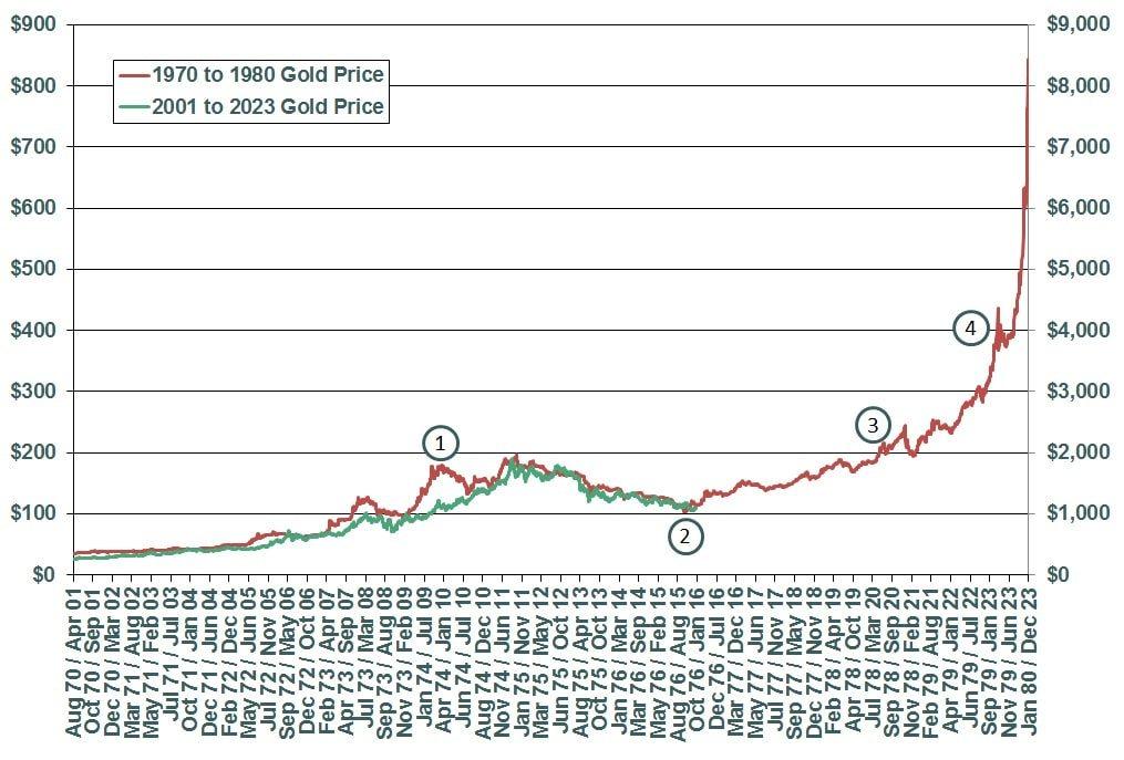 evolution cours prix or