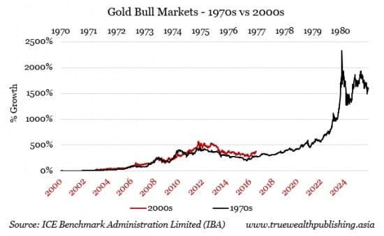 comparaison-prix-or